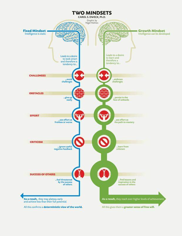 mindset-dweck