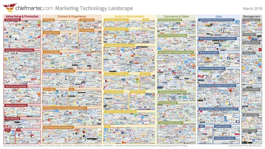 marketing_technology_landscape_2016_3000px