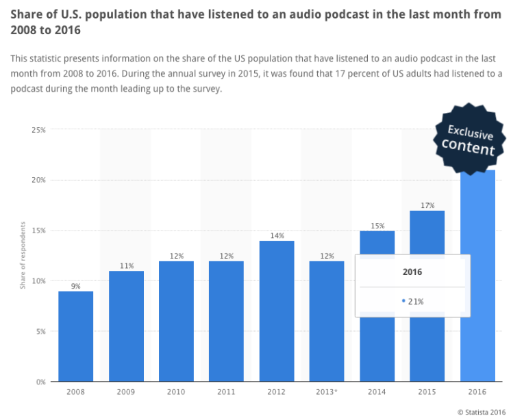 statista_podcast_popularity_2016